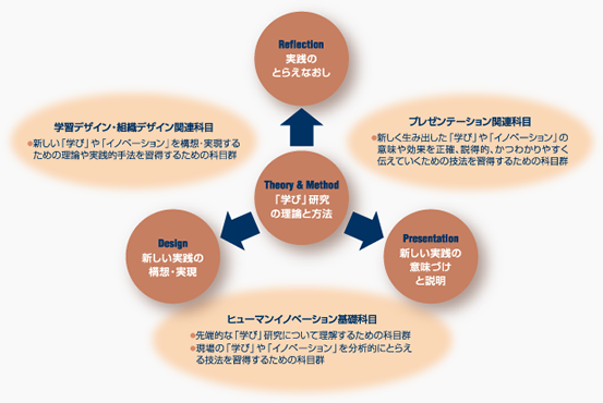 カリキュラムの特徴